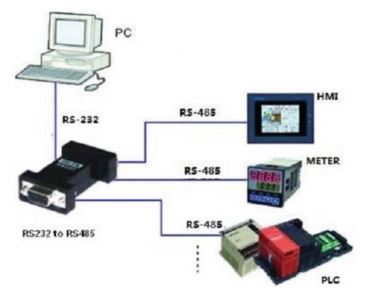 Adattatore rs-232 a rs-485