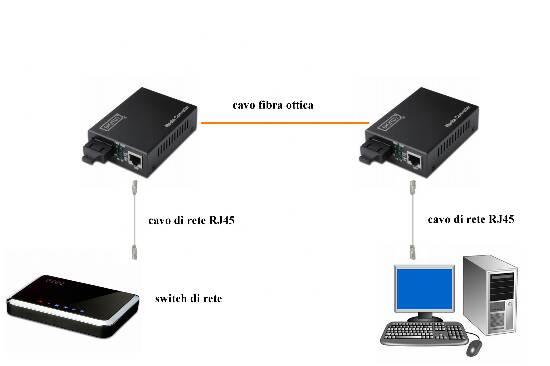Convertitore 10/100 media converter rj45 – fibra ottica sc