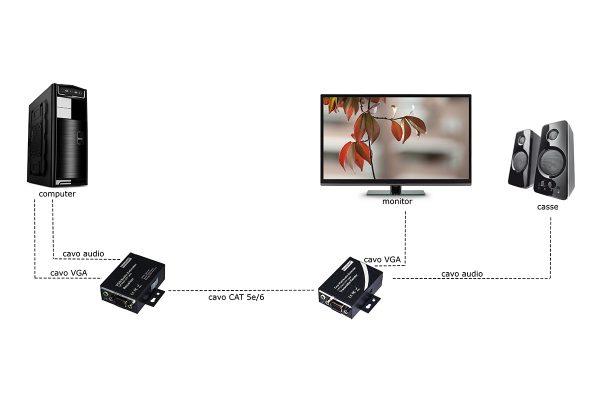 Estensore vga tramite cavo rete con audio 100 metri