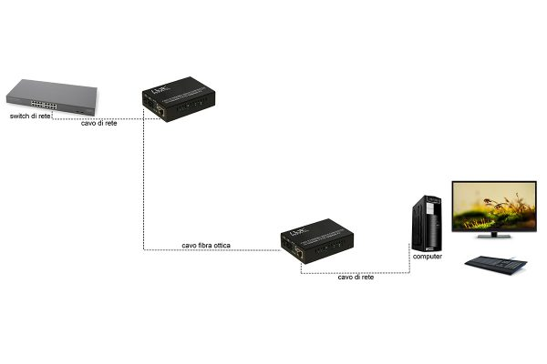 Media converter rj45 – fibra ottica sc 10/100 base-t a 100base-fx, multi mode 850nm