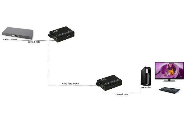 Media converter rj45 – fibra ottica sc 10/100/1000 multimode 850nm