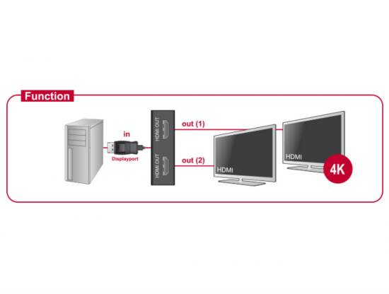 Sdoppiatore displayport 1.2 – 2 porte hdmi