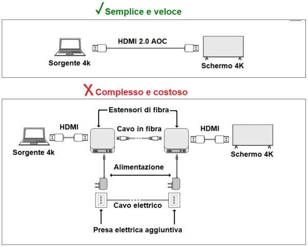 Cavo video aoc fibra ottica collegamento displayport 1.2 4k60hz ultra hd mt 100