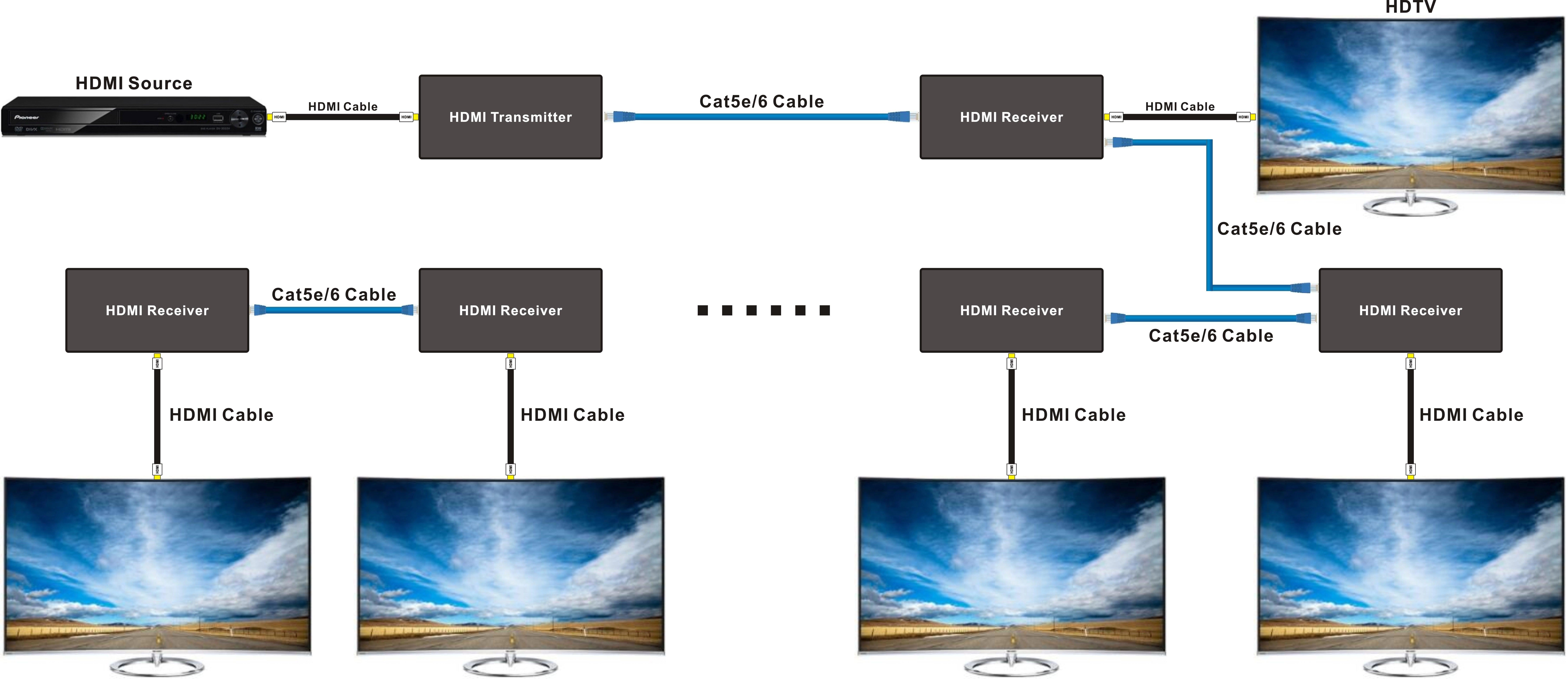 Estensore hdmi uhd 4k tramite cavo di rete cat 5e/6 fino a 120 metri  controllo remoto con sensori infrarossi